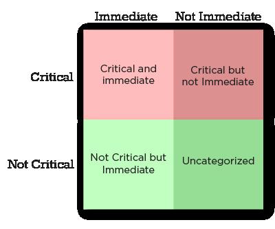 The Eisenhower Method What Is It Priority Matrix Blog