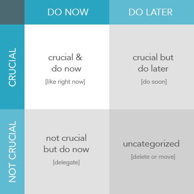 Eisenhower matrix android app for Prioritizing tasks template